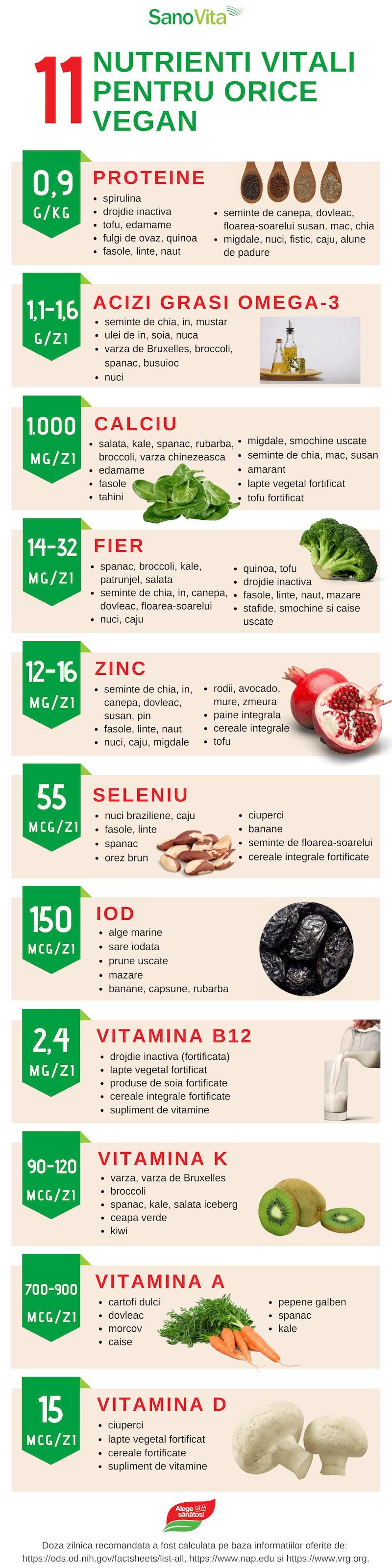 11 nutrienti vitali pentru orice vegan