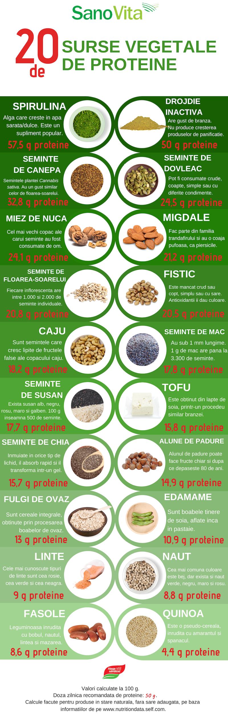 20 de surse de proteine vegetale