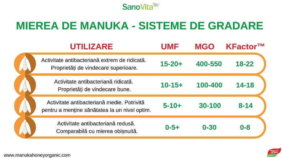 Mierea de Manuka - Sisteme de gradare