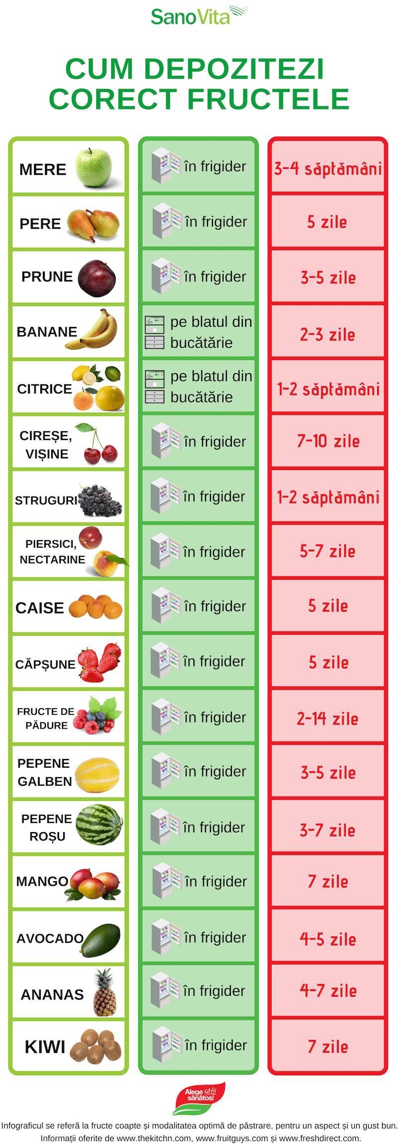 Cum depozitezi corect fructele - infografic