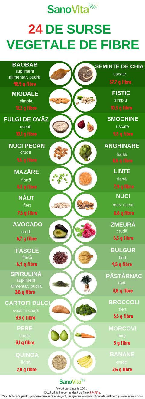diete bogate in fibre