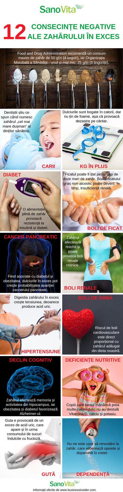 12 consecinte negative ale consumului excesiv de zahar - infografic