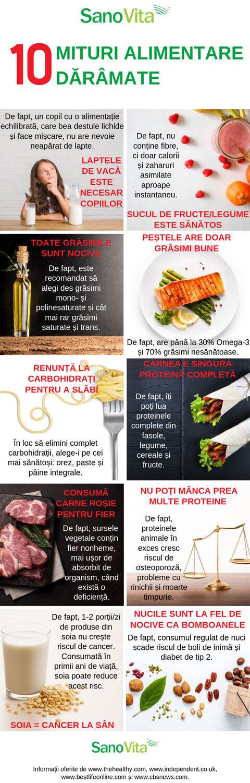 10 mituri alimentare care trebuie daramate – infografic