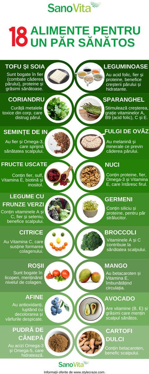 18 alimente pentru un par sanatos si frumos – infografic