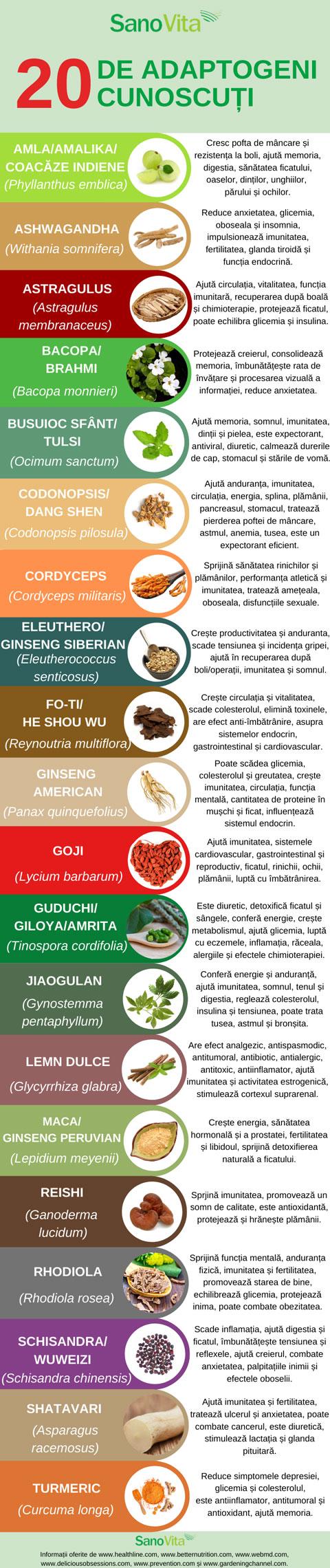 adaptogeni pentru pierderea in greutate)