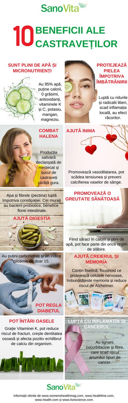 10 beneficii ale consumului de castraveti – infografic